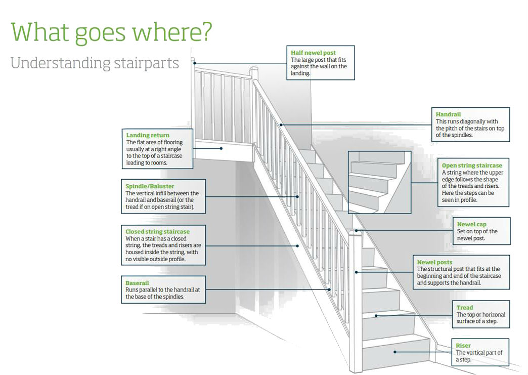 Stair Parts Guide Atlantic Timber